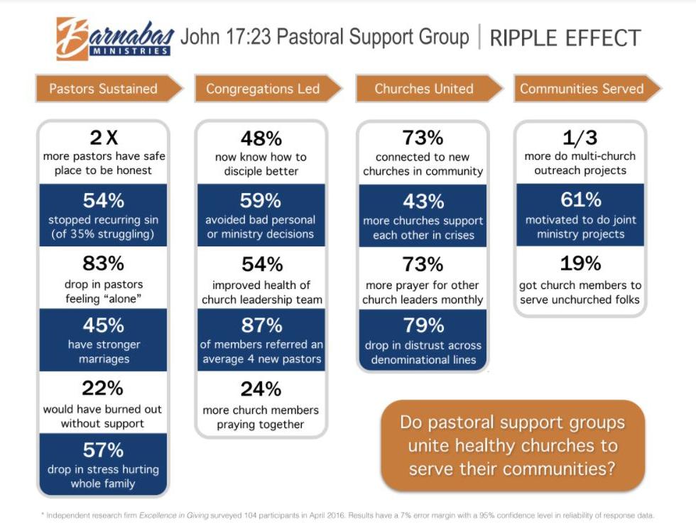 Impact of John 17:23 Groups